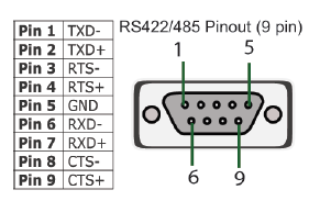 US-324 USB2SERIAL 1xRS422/485 adapter 9-pin DSUB connector pinout.