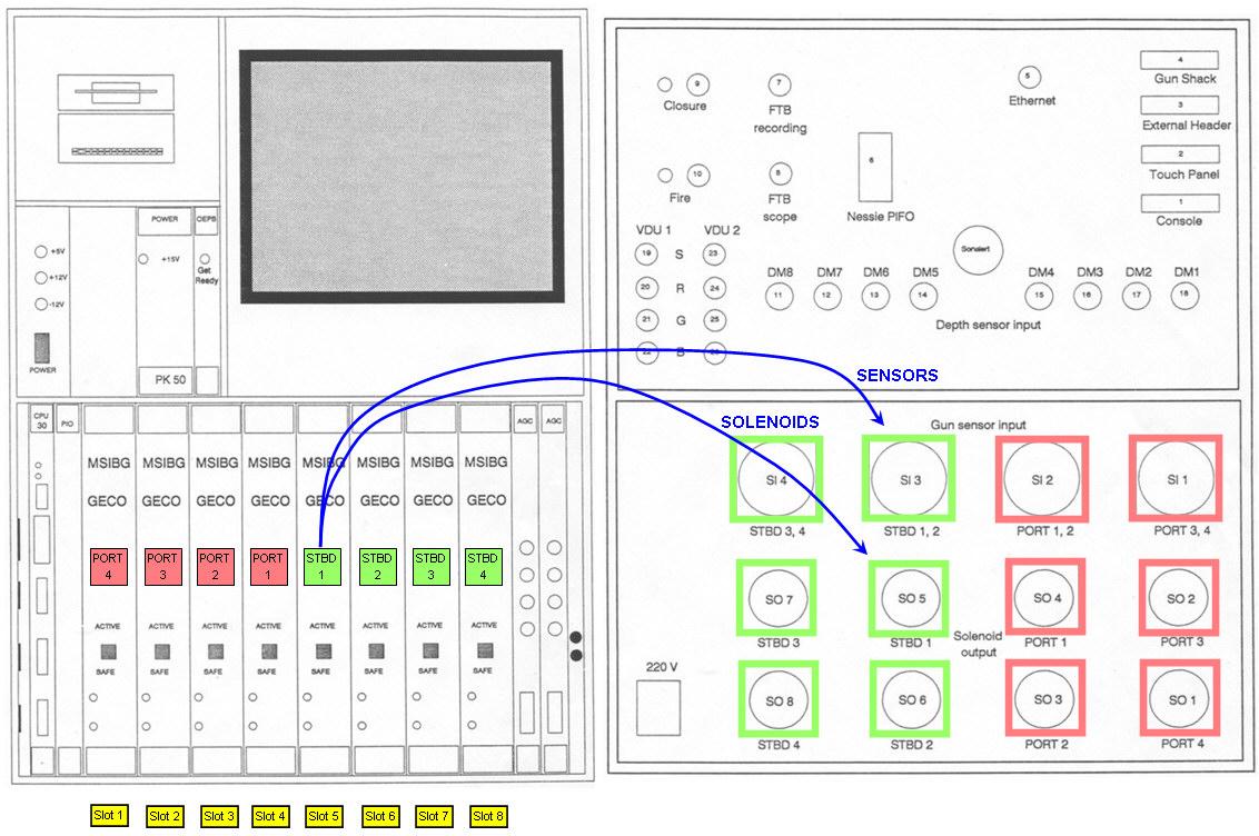 GUNCO connector principle.  Click for larger version.