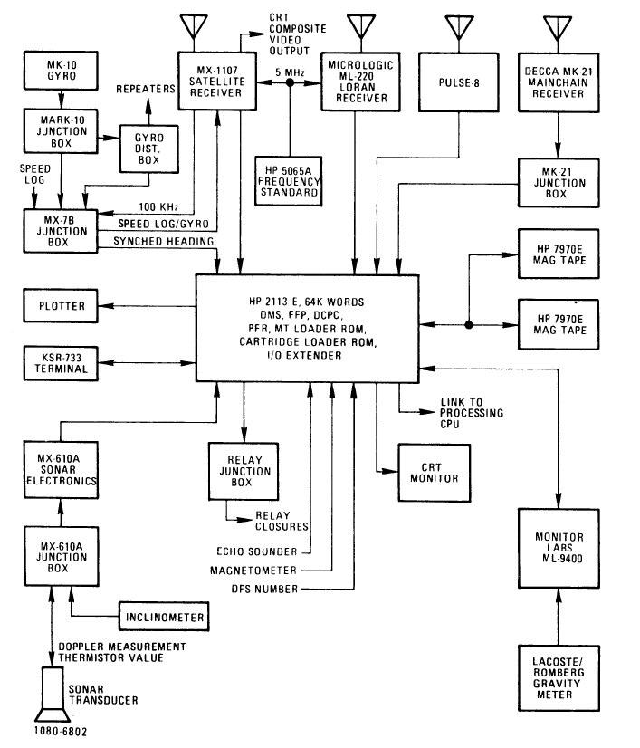 Block diagram Magnavox integrated navigation system, 1980.
