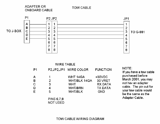 Geometrics G-882 Magnetometer tow cable layout