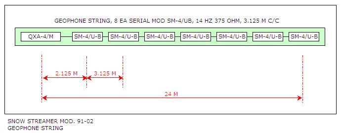 Snow streamer mod. 91-02 geophone string
